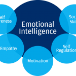 3 Tips to improve emotional intelligence